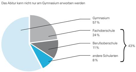 Schularten, an denen im Jahr 2010 eine Hochschulzugangsberechtigung erworben wurde. (Das Jahr 2011 ist wegen des doppelten Abiturjahrgangs am Gymnasium nicht repräsentativ.)