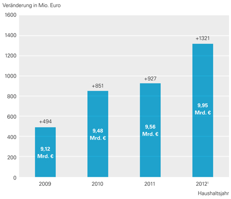 Steigerung des Etats des Kultusministeriums in Mio. Euro gegenüber dem Etat im Haushaltsjahr 2008 (8,63 Mrd. Euro)