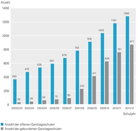 Ganztag 2008-2012: Konsequenter und bedarfsgerechter Ausbau