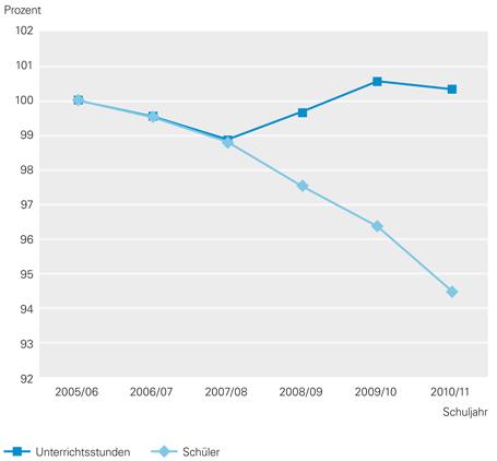 Gesamtzahl der erteilten Unterrichtsstunden steigt - mehr Unterricht bei weniger Schülern