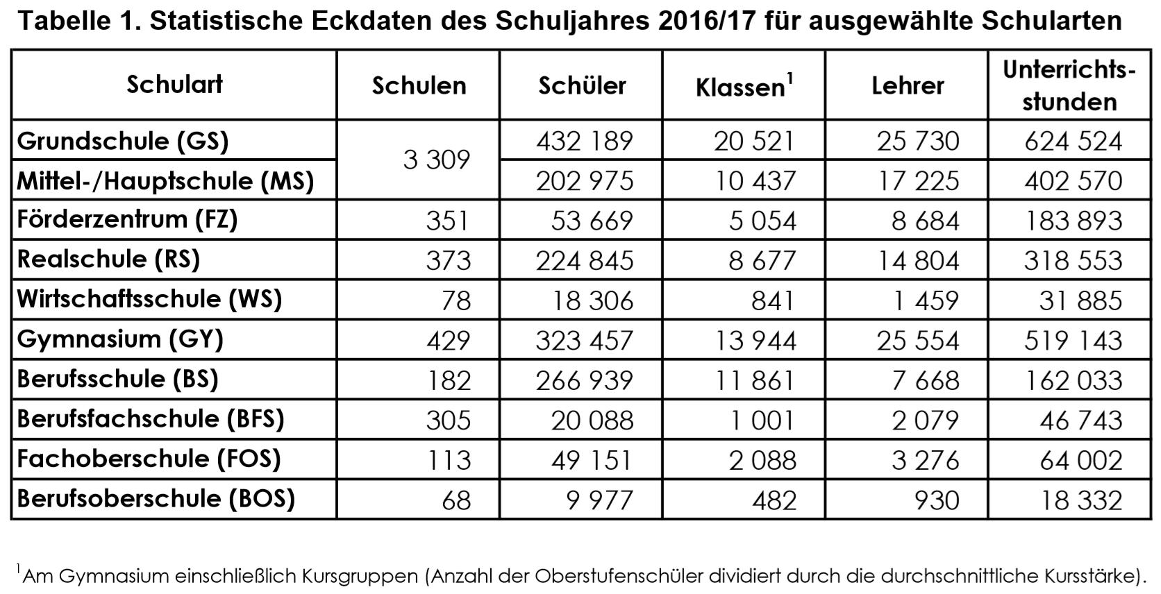 Unterrichtsversorgung in Bayern