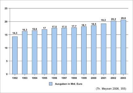 Diagramm: Ausgaben der öffnetlichen Hand für die Kinder- und Jugendhilfe in Deutschland