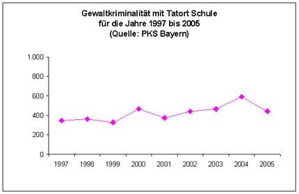 Diagramm: Gewaltkriminalität mit Tatort Schule für die Jahre 1997 bis 2005 (Quelle: PKS Bayern)