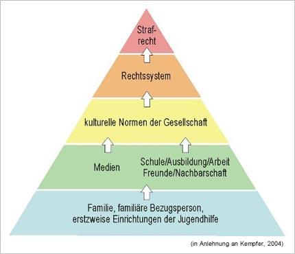 Pyramide der Werteerziehung und der sozialen Kontrolle, in Anlehnung an Kempfer, 2004