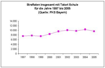 Diagramm: Straftaten insgesamt mit Tatort Schule für die Jahre 1997 bis 2005 (Quelle: PKS Bayern)